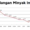 GAWAT, CADANGAN MINYAK INDONESIA AKAN HABIS DALAM 12 TAHUN LAGI